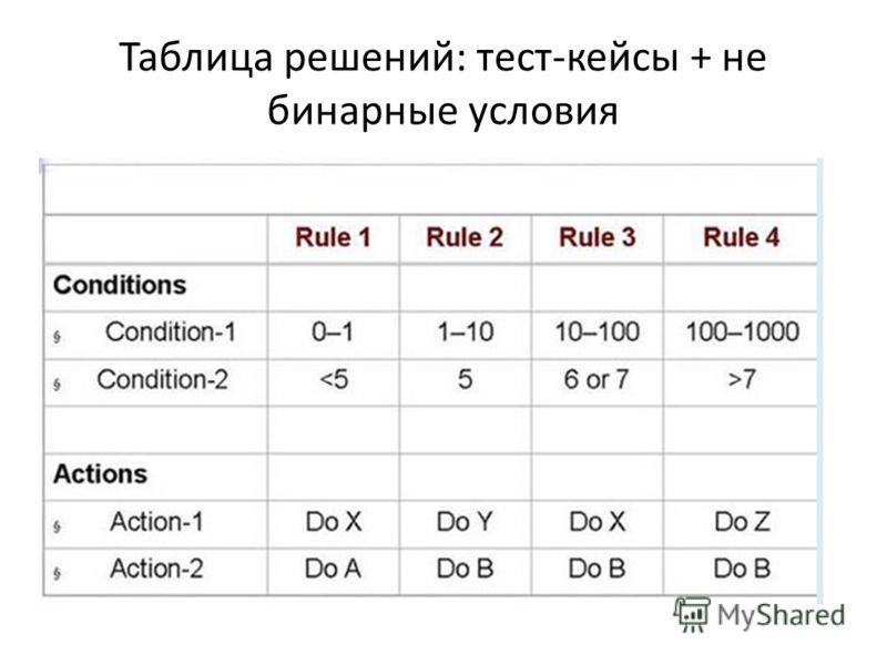Таблица решений: тест-кейсы + не бинарные условия