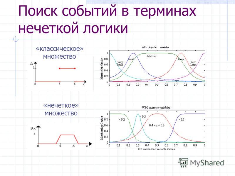 Поиск событий в терминах нечеткой логики «классическое» множество «нечеткое» множество