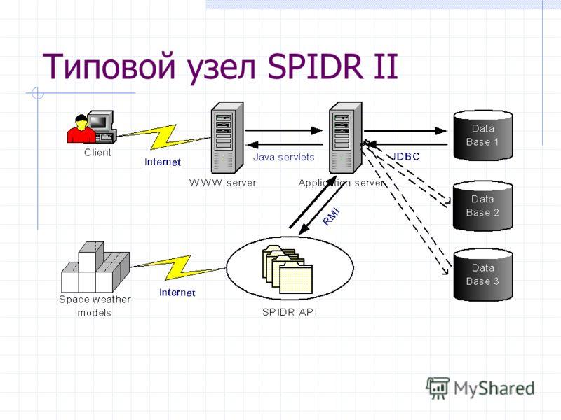 Типовой узел SPIDR II