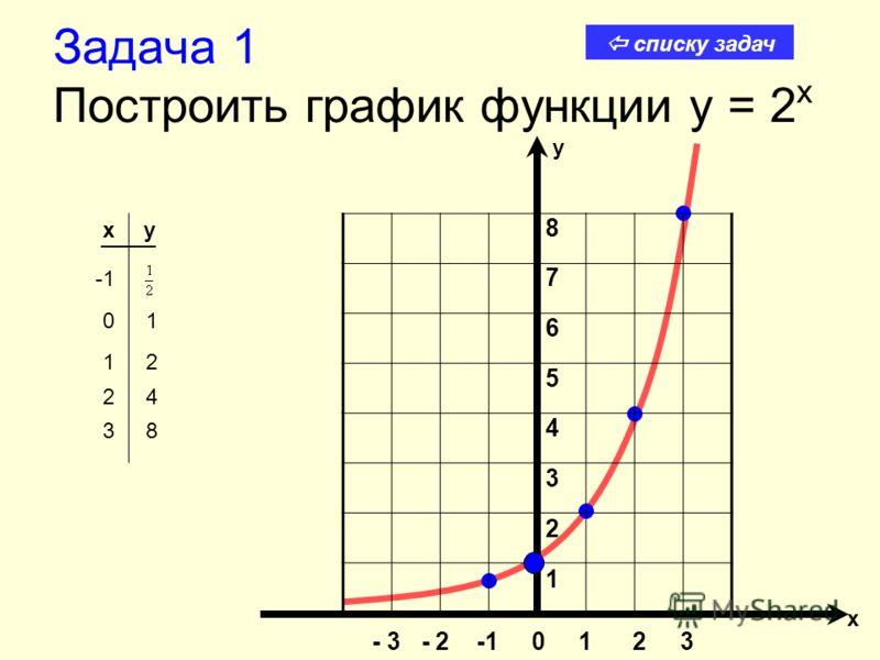 Задача 1 Построить график функции y = 2 x xy 8765432187654321 - 3 - 2 -1 0 1 2 3 х у 3 8 2 4 1 2 0 1 списку задач