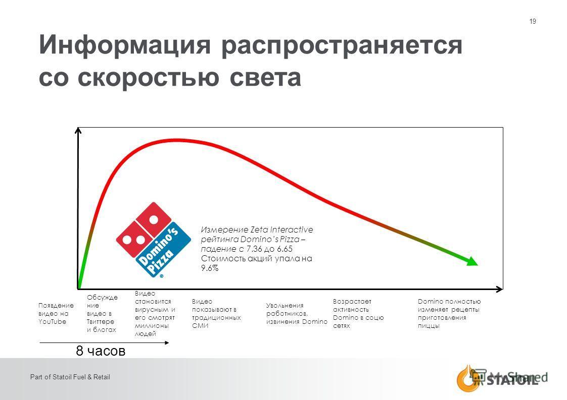 19 Part of Statoil Fuel & Retail Появдение видео на YouTube Обсужде ние видео в Твиттере и блогах Видео становится вирусным и его смотрят миллионы людей Видео показывают в традиционных СМИ Domino полностью изменяет рецепты приготовления пиццы Увольне
