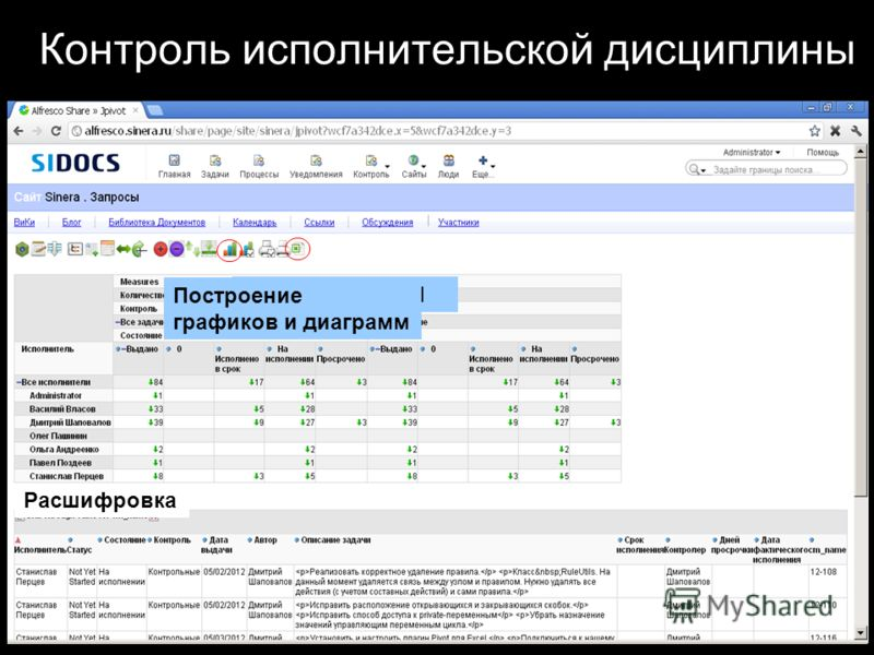 Выгрузка в Excel Построение графиков и диаграмм Расшифровка