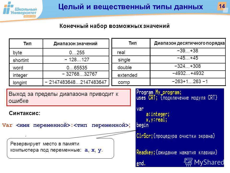 Конечный набор возможных значений Выход за пределы диапазона приводит к ошибке Синтаксис: Var : ;. Целый и вещественный типы данных 14 Тип Диапазон значений byte 0…255 shortint 128…127 word 0…65535 integer 32768…32767 longint 2147483648…2147483647 Ти
