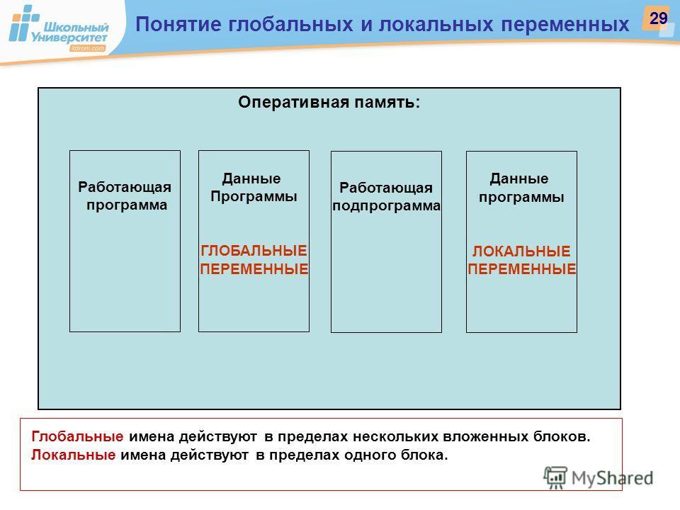Оперативная память: Работающая программа Данные Программы ГЛОБАЛЬНЫЕ ПЕРЕМЕННЫЕ Данные программы ЛОКАЛЬНЫЕ ПЕРЕМЕННЫЕ Работающая подпрограмма Глобальные имена действуют в пределах нескольких вложенных блоков. Локальные имена действуют в пределах одно