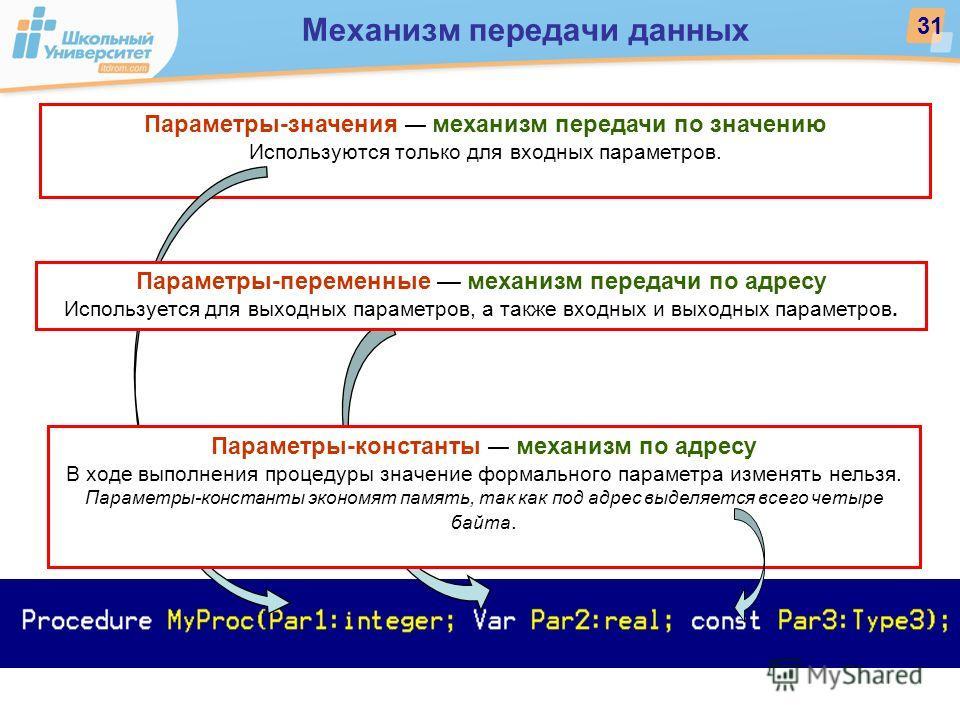 Параметры-значения механизм передачи по значению Используются только для входных параметров. Механизм передачи данных 31 Параметры-константы механизм по адресу В ходе выполнения процедуры значение формального параметра изменять нельзя. Параметры-конс