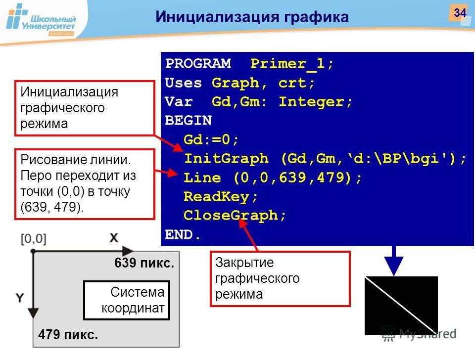 PROGRAM Primer_1; Uses Graph, crt; Var Gd,Gm: Integer; BEGIN Gd:=0; InitGraph (Gd,Gm,d:\BP\bgi'); Line (0,0,639,479); ReadKey; CloseGraph; END. Закрытие графического режима Инициализация графического режима Рисование линии. Перо переходит из точки (0