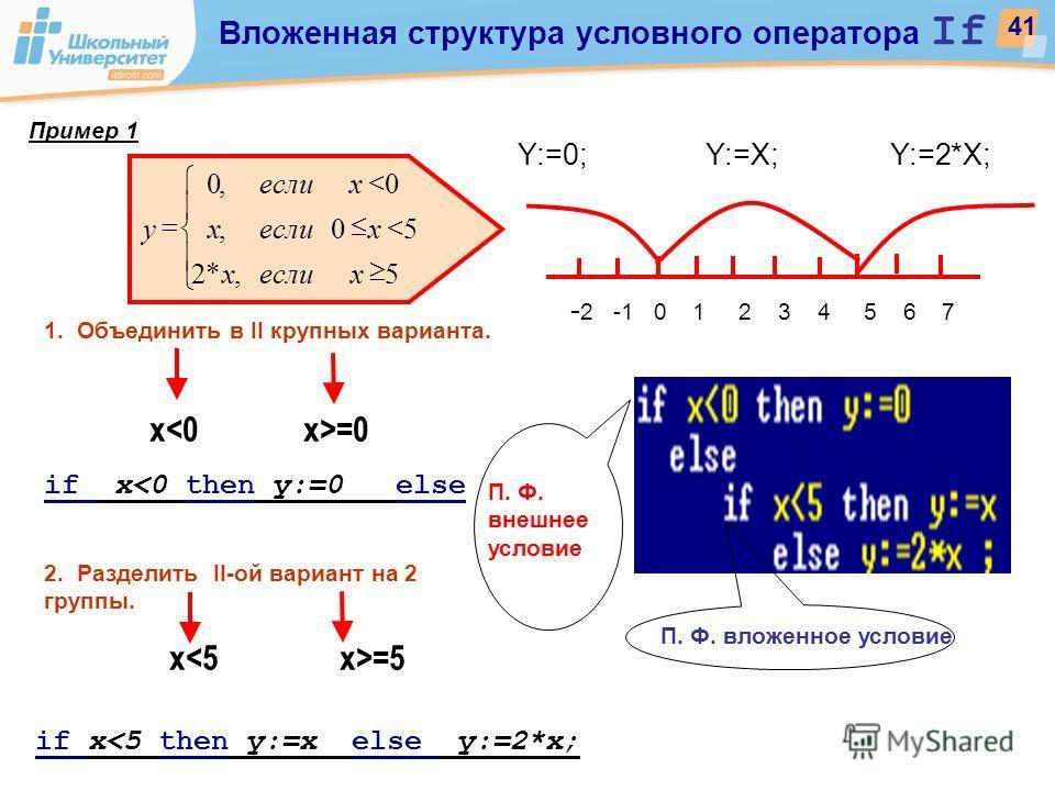 Y:=0; Y:=X; Y:=2*X; - 2 -1 0 1 2 3 4 5 6 7 1. Объединить в II крупных варианта. x =0 if x