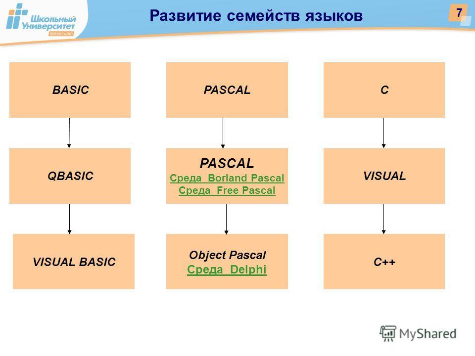 Развитие семейств языков 7 VISUAL BASICС++ Object Pascal Среда Delphi BASIC QBASIC PASCALС VISUAL PASCAL Среда Borland Pascal Среда Free Pascal