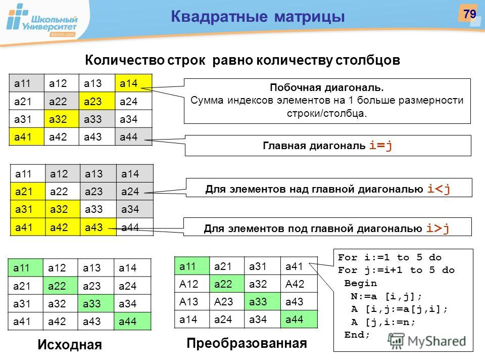 Количество строк равно количеству столбцов а11а12а13а14 а21а22а23а24 а31а32а33а34 а41а42а43а44 а11а12а13а14 а21а22а23а24 а31а32а33а34 а41а42а43а44 Побочная диагональ. Сумма индексов элементов на 1 больше размерности строки/столбца. Главная диагональ