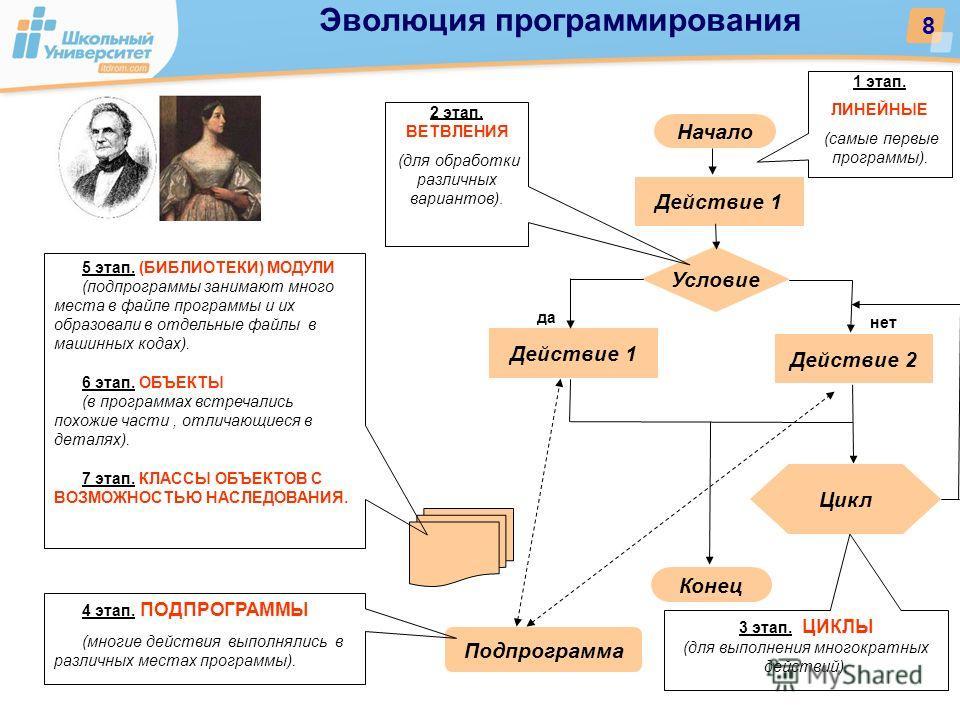 Подпрограмма Начало Условие Действие 1 Цикл Конец Действие 2 1 этап. ЛИНЕЙНЫЕ (самые первые программы). 2 этап. ВЕТВЛЕНИЯ (для обработки различных вариантов). 3 этап. ЦИКЛЫ (для выполнения многократных действий). 4 этап. ПОДПРОГРАММЫ (многие действия