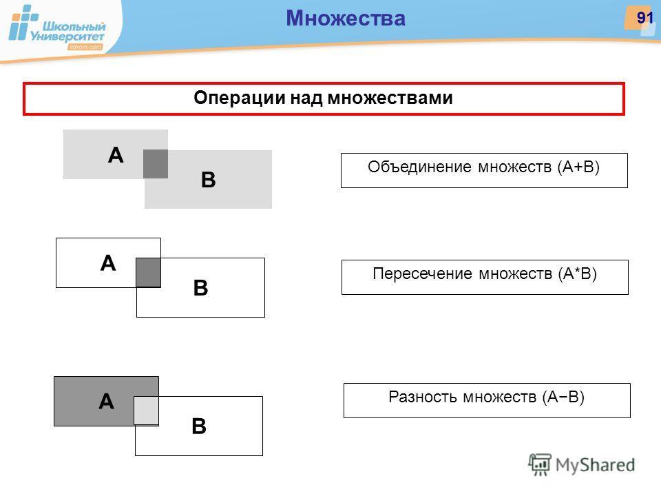 Операции над множествами А B А B А B Объединение множеств (А+В) Пересечение множеств (А*В) Разность множеств (АВ) Множества 91