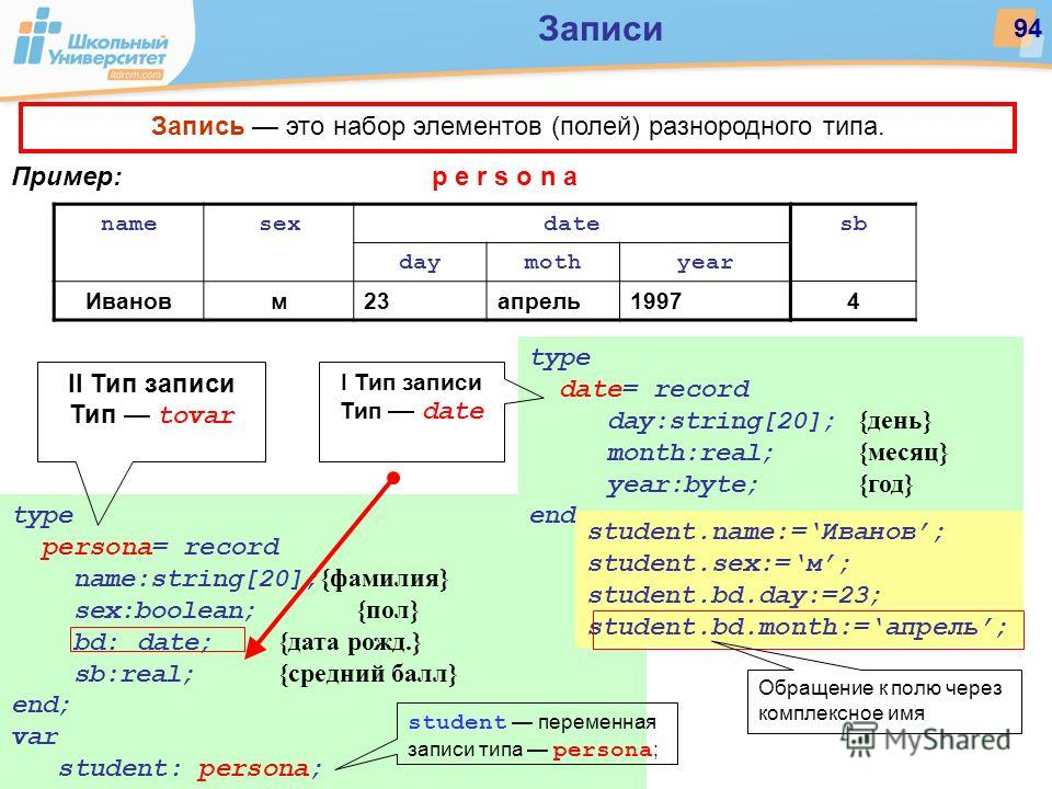 type persona= record name:string[20]; {фамилия} sex:boolean; {пол} bd: date; {дата рожд.} sb:real; {средний балл} end; var student: persona; Записи 94 namesexdate daymothyear Ивановм23апрель1997 Пример:p e r s o n a type date= record day:string[20];