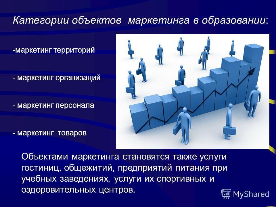 Категории объектов маркетинга в образовании: -маркетинг территорий - маркетинг организаций - маркетинг персонала - маркетинг товаров Объектами маркетинга становятся также услуги гостиниц, общежитий, предприятий питания при учебных заведениях, услуги