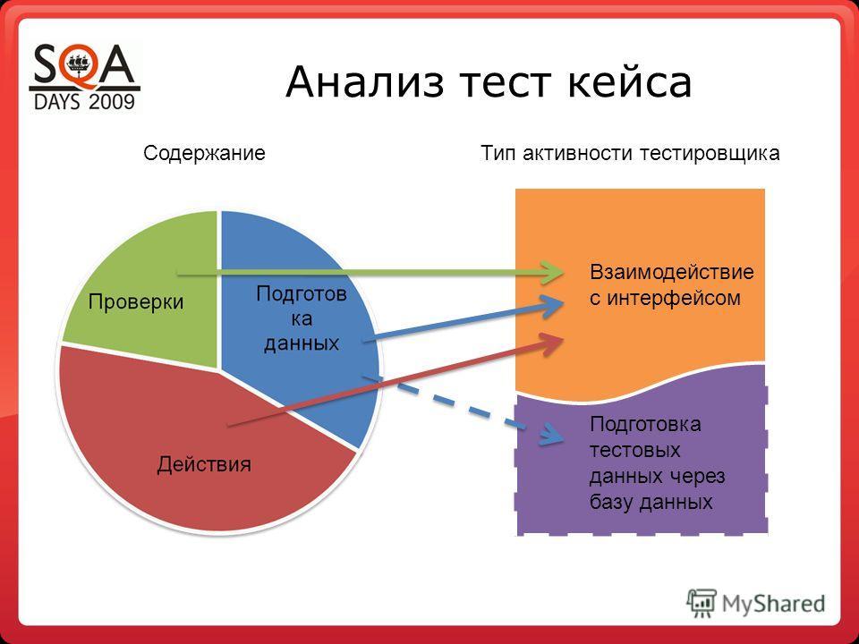 Анализ тест кейса Взаимодействие с интерфейсом Написание хранимых процедур, для подготовки тестовых данных Взаимодействие с интерфейсом Подготовка тестовых данных через базу данных СодержаниеТип активности тестировщика