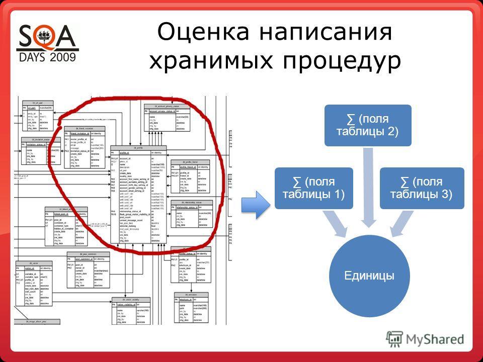 Оценка написания хранимых процедур Единицы (поля таблицы 1) (поля таблицы 2) (поля таблицы 3)