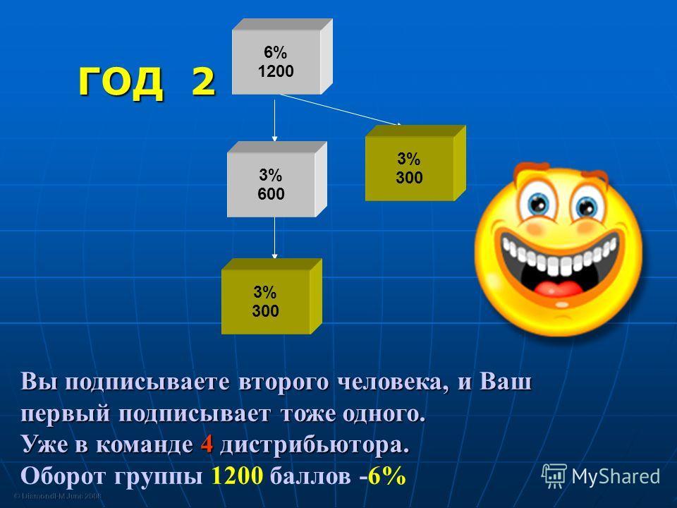 6% 1200 Вы подписываете второго человека, и Ваш первый подписывает тоже одного. Уже в команде 4 дистрибьютора. Оборот группы 1200 баллов -6% ГОД 2 3% 600 3% 300 3% 300