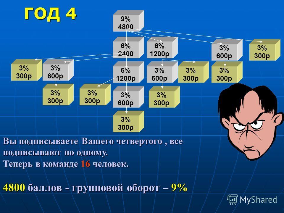 9% 4800 6% 2400 6% 1200p 6% 1200p 3% 600p 3% 600p 3% 600p 3% 600p 3% 300p 3% 300p 3% 300p 3% 300p 3% 300p 3% 300p 3% 300p 3% 300p Вы подписываете Вашего четвертого, все подписывают по одному. Теперь в команде 16 человек. 4800 баллов - групповой оборо