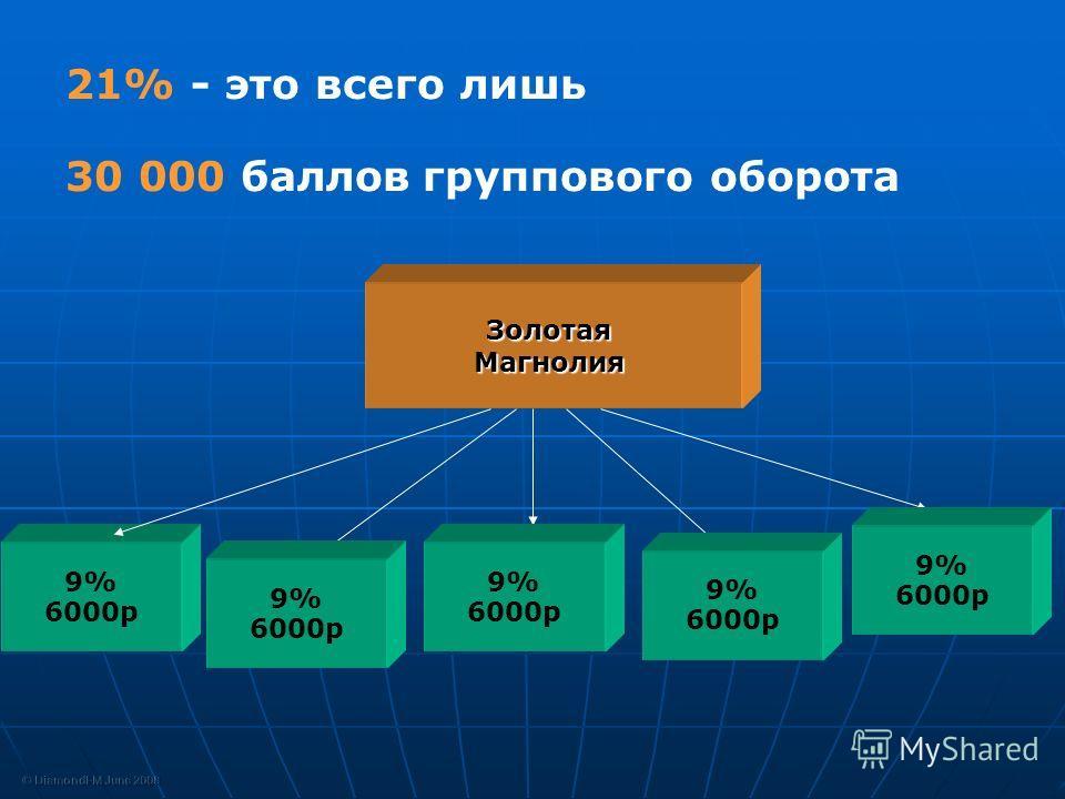 9% 6000p ЗолотаяМагнолия 21% - это всего лишь 30 000 баллов группового оборота 9% 6000p 9% 6000p 9% 6000p 9% 6000p