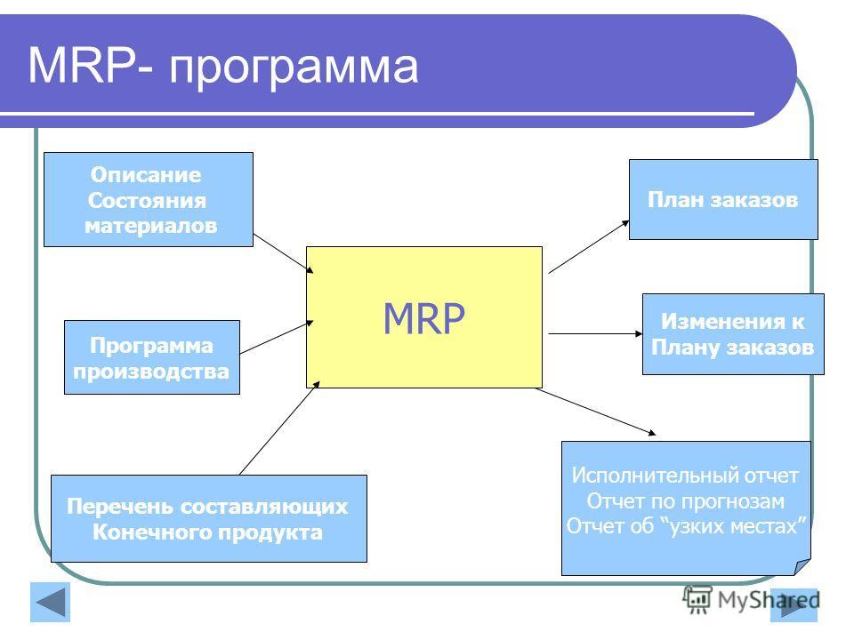 MRP- программа MRP Программа производства Перечень составляющих Конечного продукта Описание Состояния материалов План заказов Изменения к Плану заказов Исполнительный отчет Отчет по прогнозам Отчет об узких местах