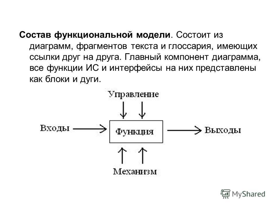 Состав функциональной модели. Состоит из диаграмм, фрагментов текста и глоссария, имеющих ссылки друг на друга. Главный компонент диаграмма, все функции ИС и интерфейсы на них представлены как блоки и дуги.