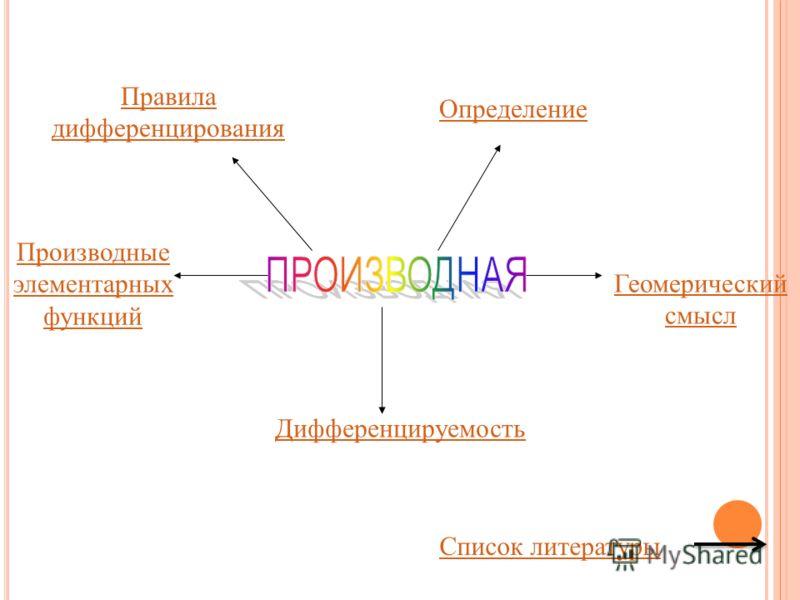 Определение Дифференцируемость Производные элементарных функций Геомерический смысл Правила дифференцирования Список литературы