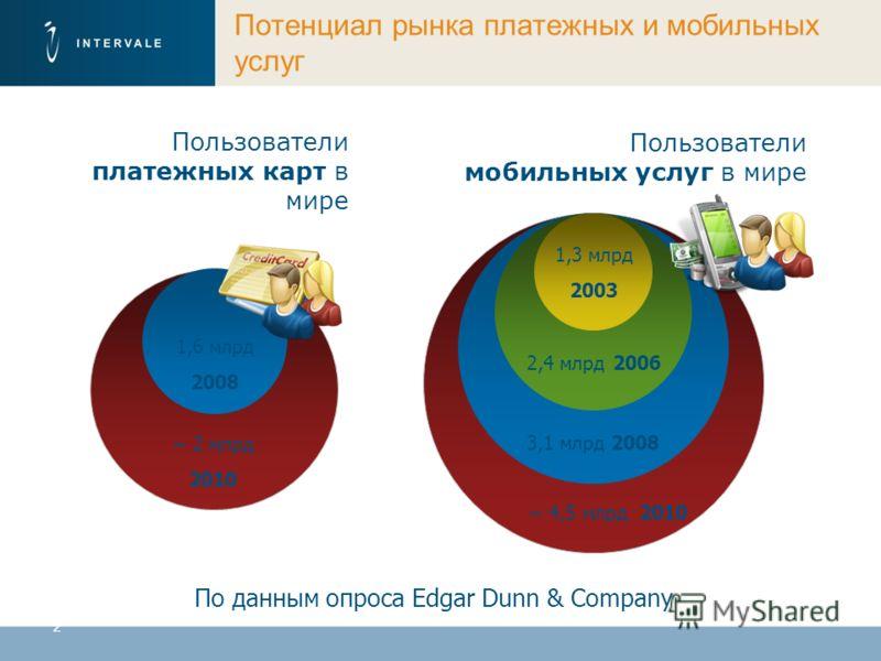 2 Потенциал рынка платежных и мобильных услуг По данным опроса Edgar Dunn & Company Пользователи платежных карт в мире Пользователи мобильных услуг в мире 1,6 млрд 2008 ~ 4,5 млрд 2010 3,1 млрд 2008 2,4 млрд 2006 1,3 млрд 2003 ~ 2 млрд 2010