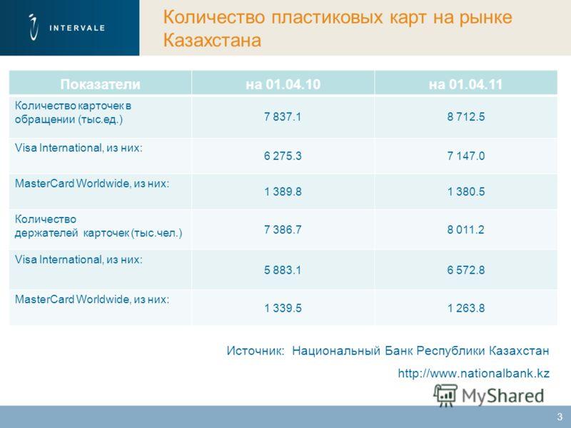 Источник: Национальный Банк Республики Казахстан http://www.nationalbank.kz 3 Количество пластиковых карт на рынке Казахстана Показателина 01.04.10на 01.04.11 Количество карточек в обращении (тыс.ед.) 7 837.18 712.5 Visa International, из них: 6 275.