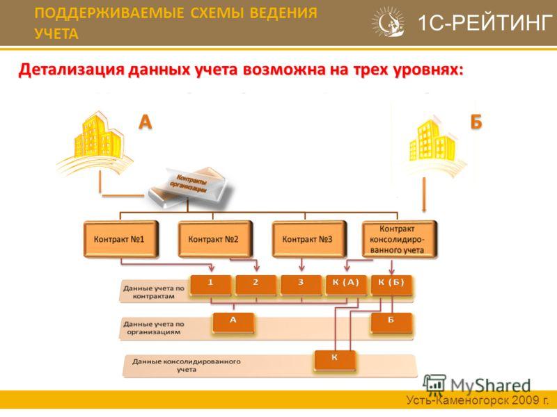 ПОДДЕРЖИВАЕМЫЕ СХЕМЫ ВЕДЕНИЯ УЧЕТА Усть-Каменогорск 2009 г. 1С-РЕЙТИНГ Детализация данных учета возможна на трех уровнях: