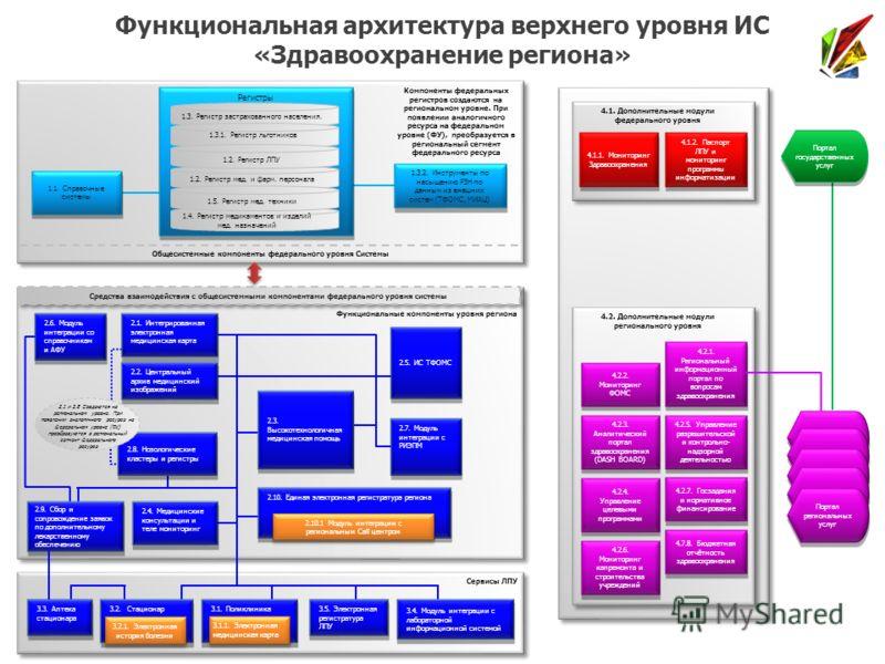 Функциональная архитектура верхнего уровня ИС «Здравоохранение региона» Компоненты федеральных регистров создаются на региональном уровне. При появлении аналогичного ресурса на федеральном уровне (ФУ), преобразуется в региональный сегмент федеральног