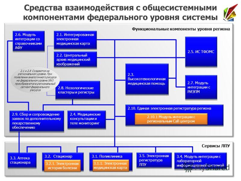 2.5. ИС ТФОМС 2.1. Интегрированная электронная медицинская карта 2.8. Нозологические кластеры и регистры 2.1 и 2.8 Создаются на региональном уровне. При появлении аналогичного ресурса на федеральном уровне (ФУ) преобразуются в региональный сегмент фе