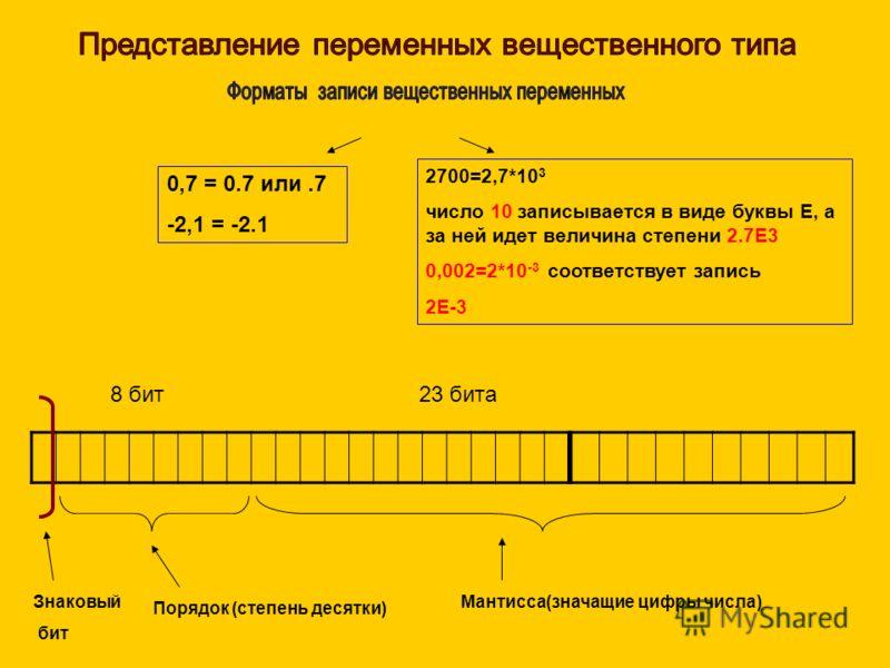 0,7 = 0.7 или.7 -2,1 = -2.1 2700=2,7*10 3 число 10 записывается в виде буквы Е, а за ней идет величина степени 2.7Е3 0,002=2*10 -3 соответствует запись 2Е-3 Знаковый бит Порядок (степень десятки) Мантисса(значащие цифры числа) 8 бит23 бита