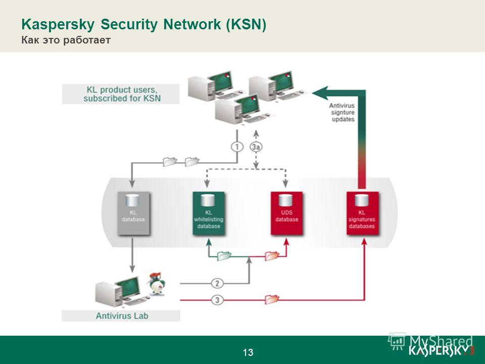 Как это работает Kaspersky Security Network (KSN) 13