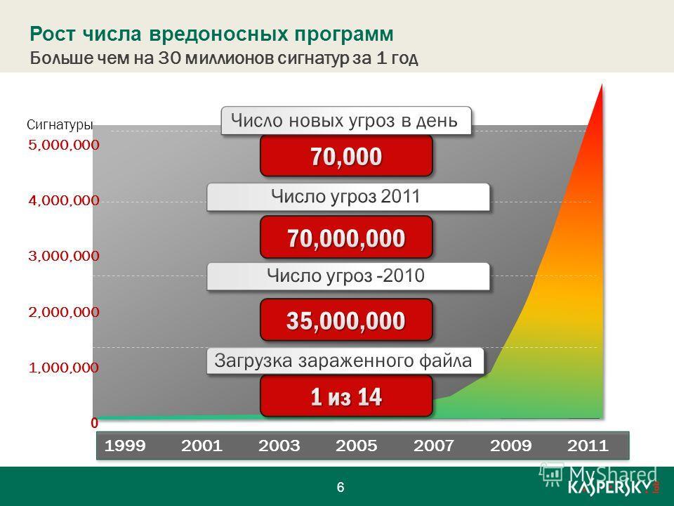 Рост числа вредоносных программ 2,000,000 1,000,000 0 3,000,000 5,000,000 4,000,000 Сигнатуры 1999200120032005200720092011 Больше чем на 30 миллионов сигнатур за 1 год 6