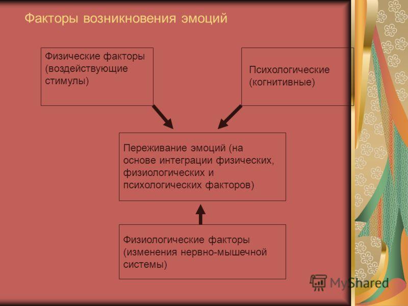 Факторы возникновения эмоций Физические факторы (воздействующие стимулы) Психологические (когнитивные) Переживание эмоций (на основе интеграции физических, физиологических и психологических факторов) Физиологические факторы (изменения нервно-мышечной
