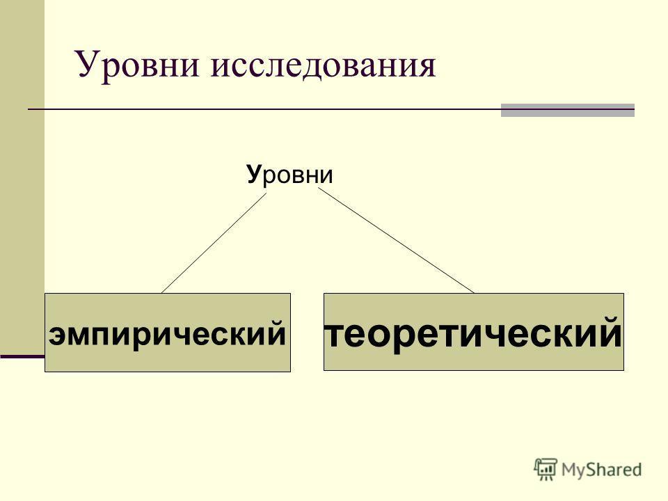 Уровни исследования Уровни эмпирический теоретический