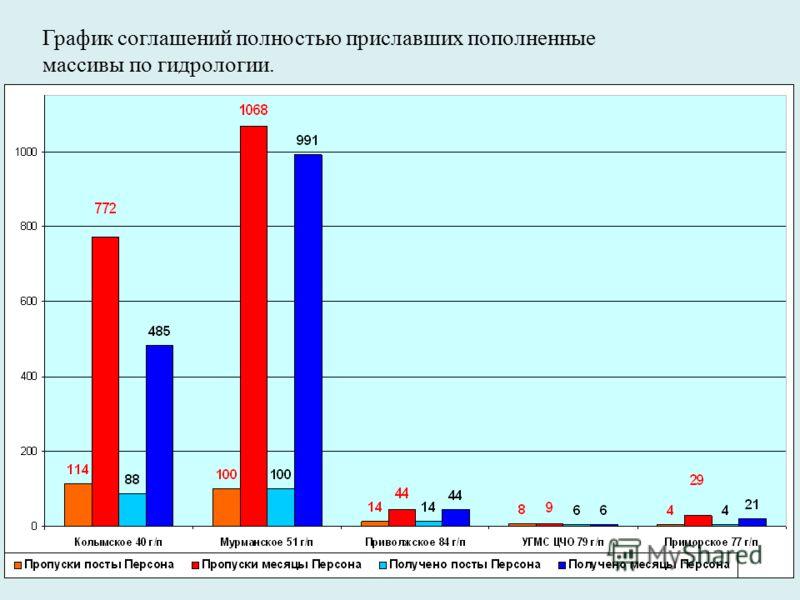 График соглашений полностью приславших пополненные массивы по гидрологии.