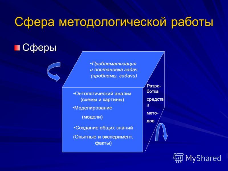 Сфера методологической работы Сферы Проблематизация и постановка задач (проблемы, задачи) Онтологический анализ (схемы и картины) Моделирование (модели) Создание общих знаний (Опытные и эксперимент. факты) Разра- ботка средств И мето- дов