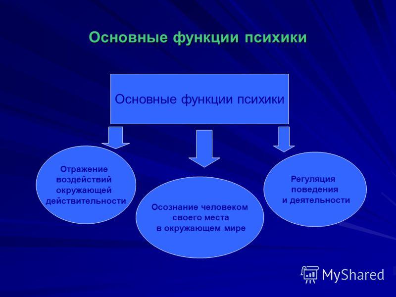 Основные функции психики Отражение воздействий окружающей действительности Осознание человеком своего места в окружающем мире Регуляция поведения и деятельности