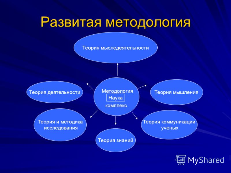 Развитая методология наука Наука Методология Теория мыследеятельности Теория деятельности Теория мышления Теория и методика исследования Теория коммуникации ученых комплекс Теория знаний