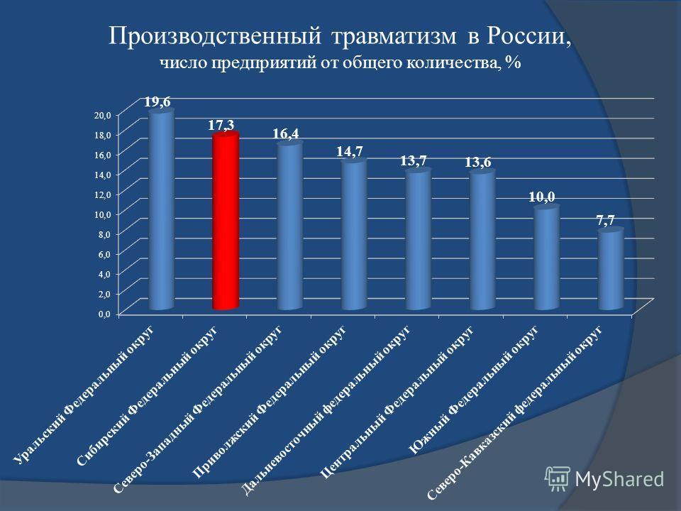 Производственный травматизм в России, число предприятий от общего количества, %