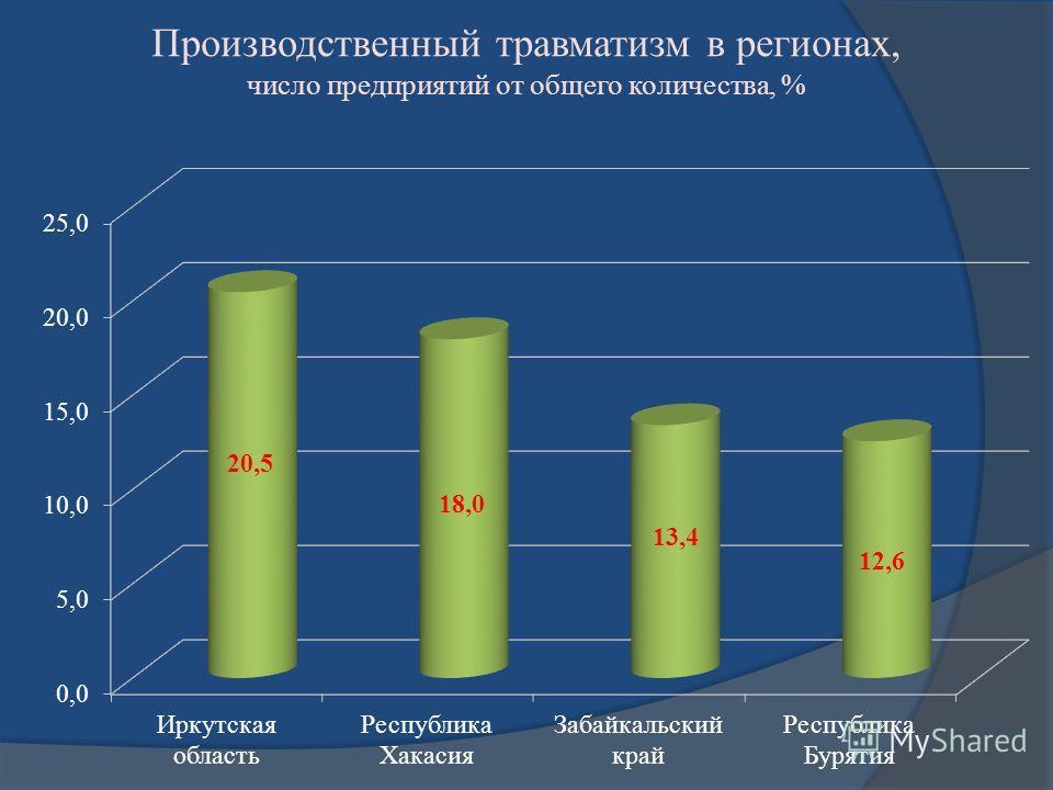 Производственный травматизм в регионах, число предприятий от общего количества, %
