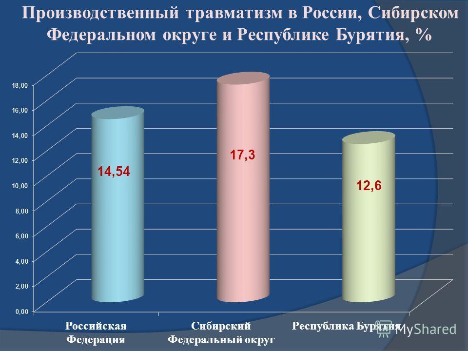 Производственный травматизм в России, Сибирском Федеральном округе и Республике Бурятия, %