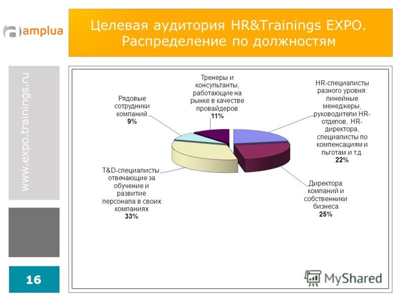 www.expo.trainings.ru 16 Целевая аудитория HR&Trainings EXPO. Распределение по должностям