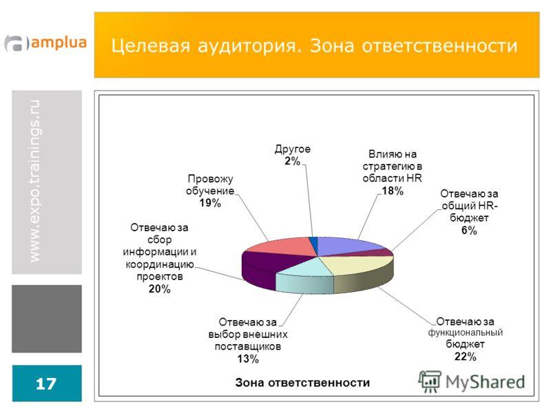 www.expo.trainings.ru 17 Целевая аудитория. Зона ответственности