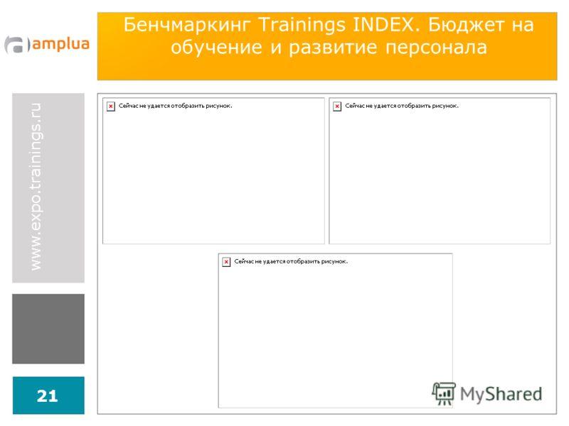 www.expo.trainings.ru 21 Бенчмаркинг Trainings INDEX. Бюджет на обучение и развитие персонала
