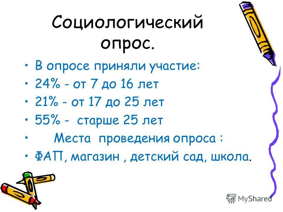 Социологический опрос. В опросе приняли участие: 24% - от 7 до 16 лет 21% - от 17 до 25 лет 55% - старше 25 лет Места проведения опроса : ФАП, магазин, детский сад, школа.