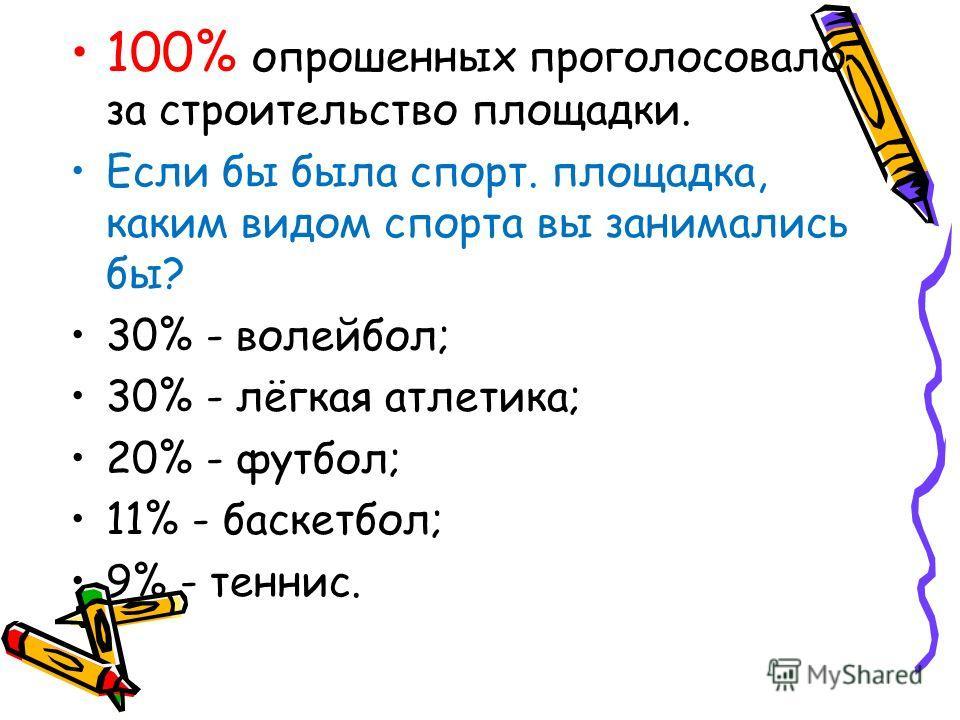 100% опрошенных проголосовало за строительство площадки. Если бы была спорт. площадка, каким видом спорта вы занимались бы? 30% - волейбол; 30% - лёгкая атлетика; 20% - футбол; 11% - баскетбол; 9% - теннис.
