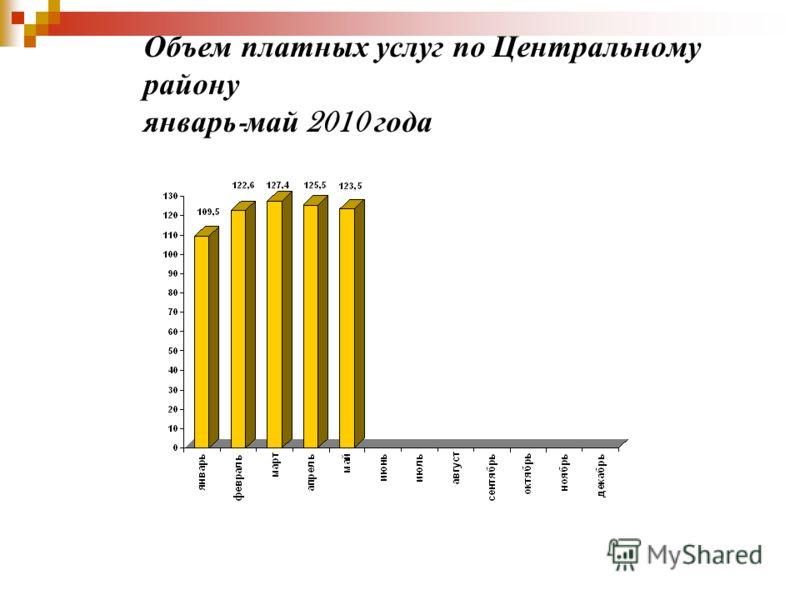 Объем платных услуг по Центральному району январь - май 2010 года