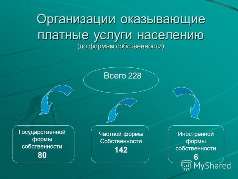 Организации оказывающие платные услуги населению (по формам собственности) Всего 228 Государственной формы собственности 80 Частной формы Собственности 142 Иностранной формы собственности 6
