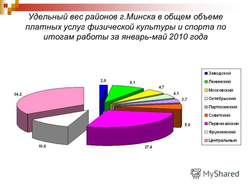 Удельный вес районов г.Минска в общем объеме платных услуг физической культуры и спорта по итогам работы за январь-май 2010 года